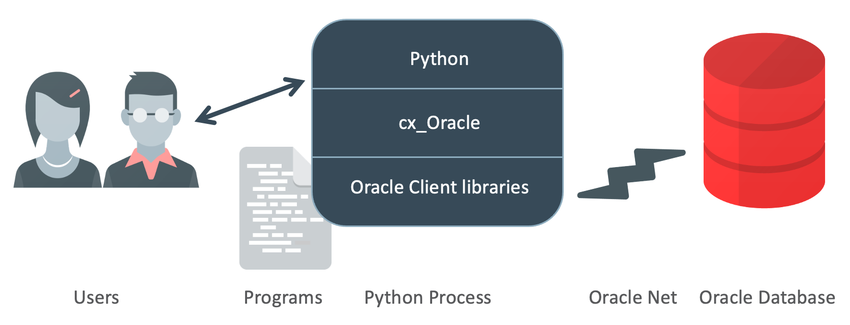 Introduction to cx_Oracle — cx_Oracle 7 3 0-dev documentation